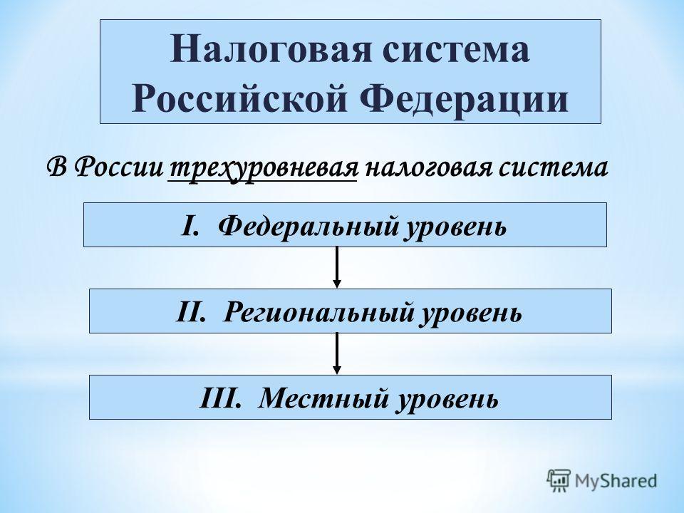 В России трехуровневая налоговая система Налоговая система Российской Федерации I. Федеральный уровень II. Региональный уровень III. Местный уровень