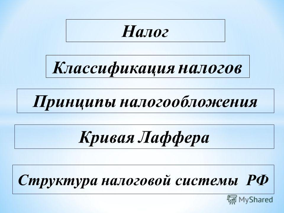 Налог Классификация налогов Структура налоговой системы РФ Принципы налогообложения Кривая Лаффера
