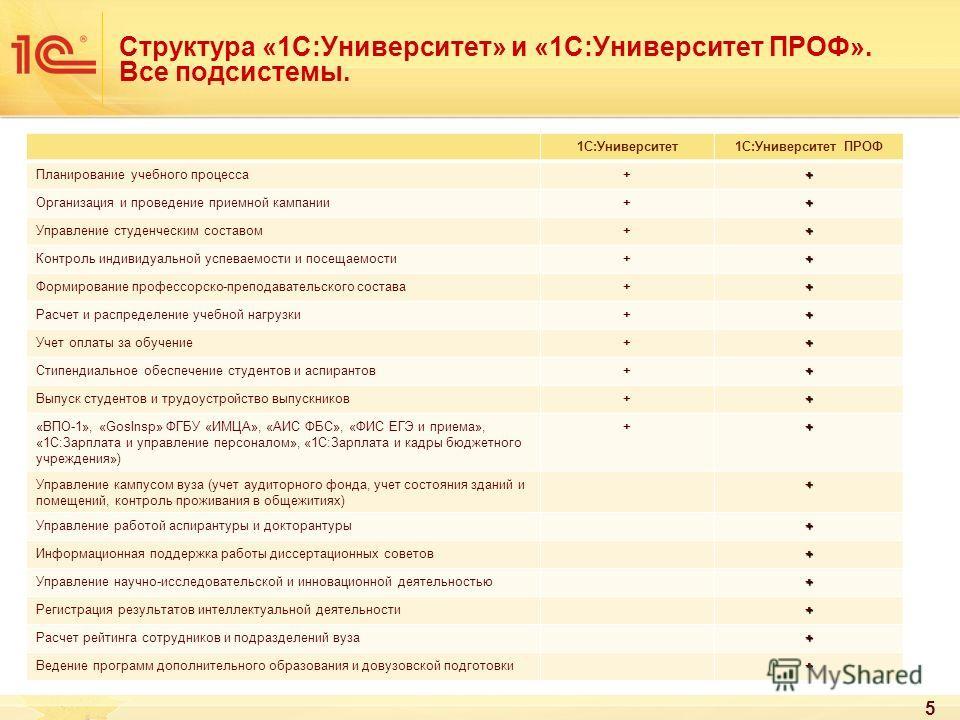 Структура «1С:Университет» и «1С:Университет ПРОФ». Все подсистемы. 5 1С:Университет1С:Университет ПРОФ Планирование учебного процесса++ Организация и проведение приемной кампании++ Управление студенческим составом++ Контроль индивидуальной успеваемо
