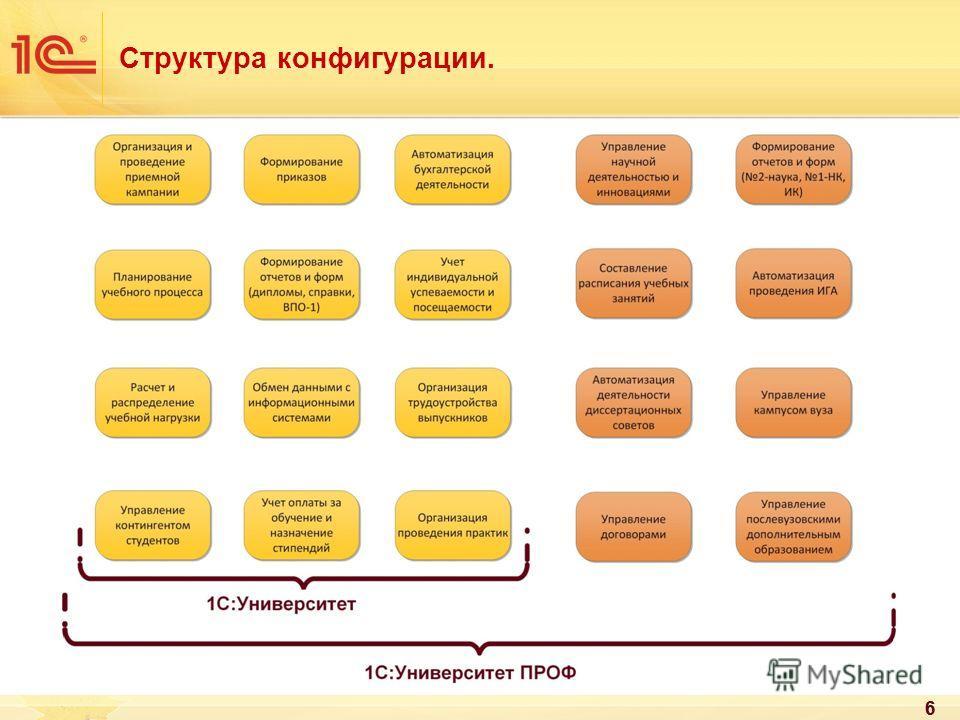 6 Структура конфигурации. 6