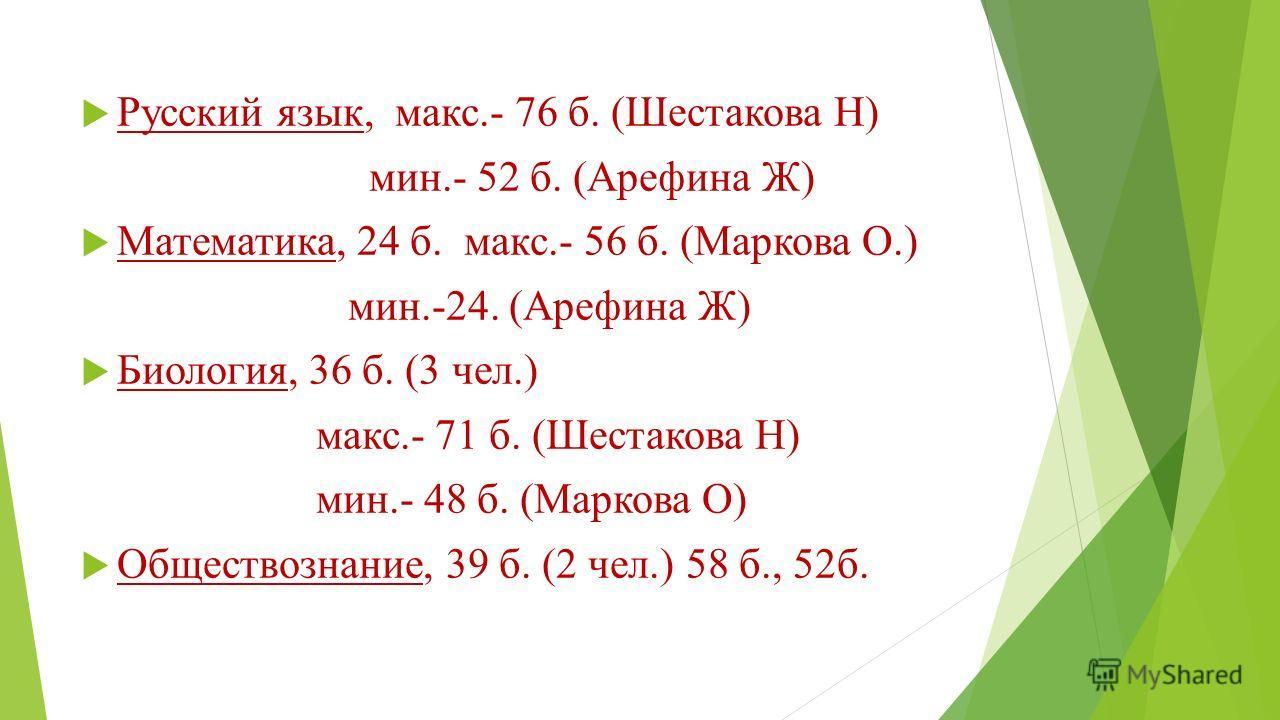 Русский язык, макс.- 76 б. (Шестакова Н) мин.- 52 б. (Арефина Ж) Математика, 24 б. макс.- 56 б. (Маркова О.) мин.-24. (Арефина Ж) Биология, 36 б. (3 чел.) макс.- 71 б. (Шестакова Н) мин.- 48 б. (Маркова О) Обществознание, 39 б. (2 чел.) 58 б., 52б.