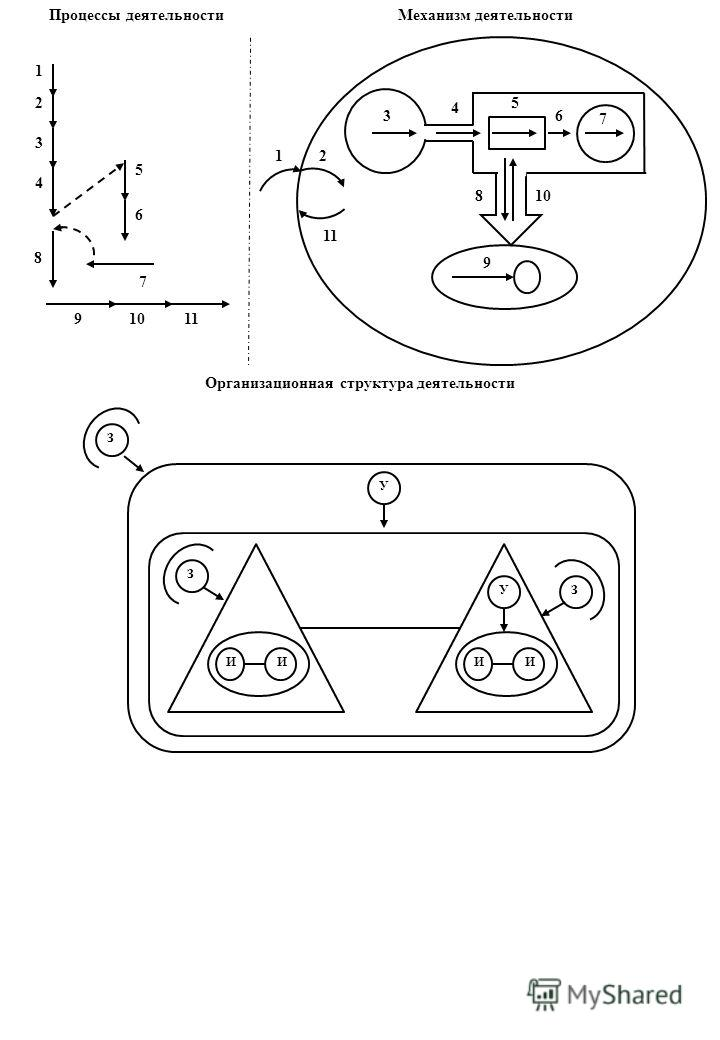Процессы деятельностиМеханизм деятельности 1 2 3 4 5 6 7 8 91011 12 3 4 5 6 7 8 9 10 11 Организационная структура деятельности У ИИ У ИИ З З З