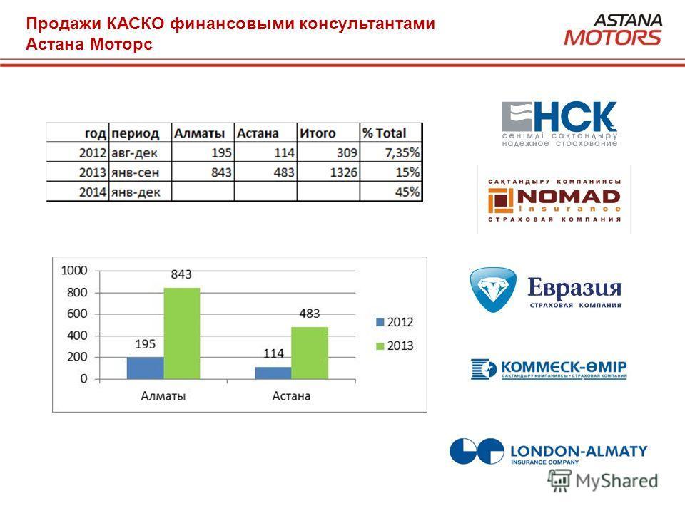Продажи КАСКО финансовыми консультантами Астана Моторс
