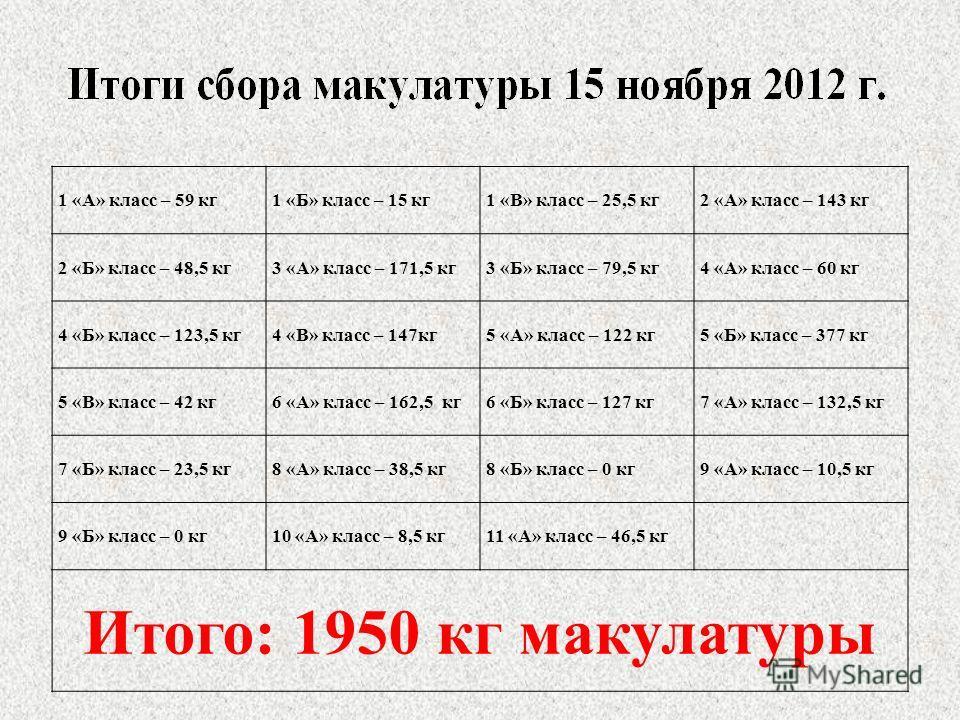 1 «А» класс – 59 кг 1 «Б» класс – 15 кг 1 «В» класс – 25,5 кг 2 «А» класс – 143 кг 2 «Б» класс – 48,5 кг 3 «А» класс – 171,5 кг 3 «Б» класс – 79,5 кг 4 «А» класс – 60 кг 4 «Б» класс – 123,5 кг 4 «В» класс – 147кг 5 «А» класс – 122 кг 5 «Б» класс – 37