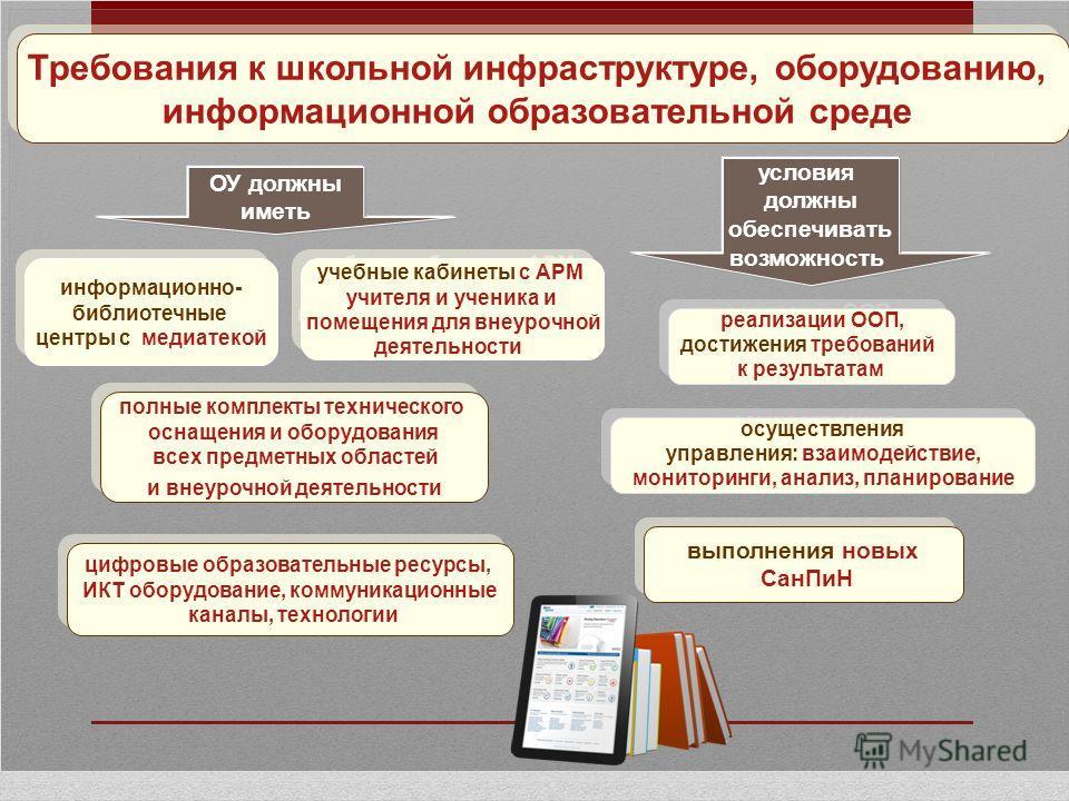 реализации ООП, достижения требований к результатам реализации ООП, достижения требований к результатам Требования к школьной инфраструктуре, оборудованию, информационной образовательной среде Требования к школьной инфраструктуре, оборудованию, инфор