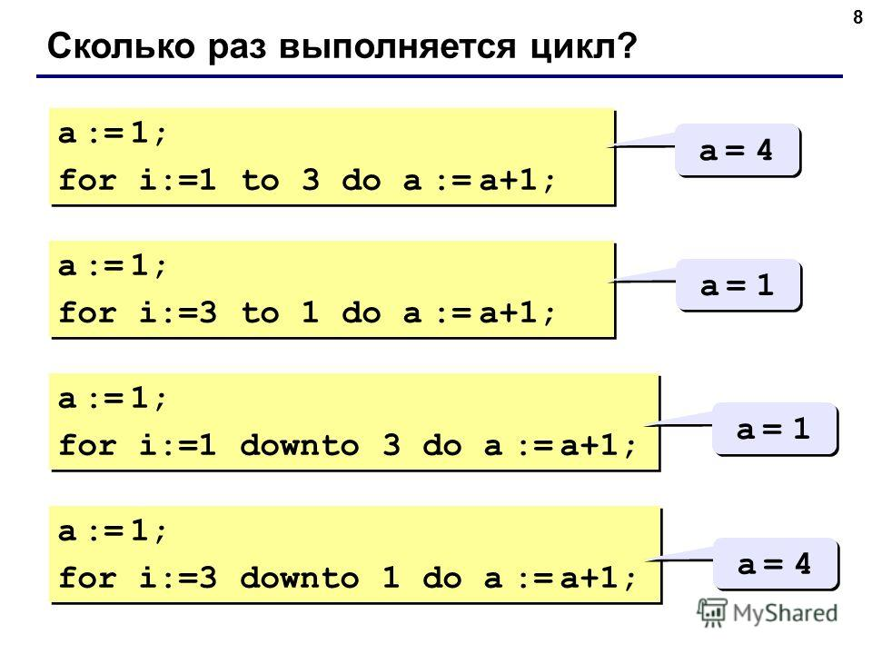8 Сколько раз выполняется цикл? a := 1; for i:=1 to 3 do a := a+1; a := 1; for i:=1 to 3 do a := a+1; a = 4a = 4 a = 4a = 4 a := 1; for i:=3 to 1 do a := a+1; a := 1; for i:=3 to 1 do a := a+1; a = 1a = 1 a = 1a = 1 a := 1; for i:=1 downto 3 do a :=