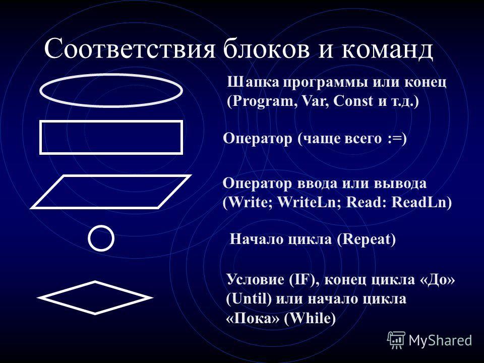 Экран компьютера 1.2 0 3.7 Vvedite A= Vvedite A=1.2 Vvedite A= Vvedite A=1.2 Vvedite A=3.7 Vvedite A= Vvedite A=1.2 Vvedite A=3.7 Vvedite A=0 Summa= 4.90
