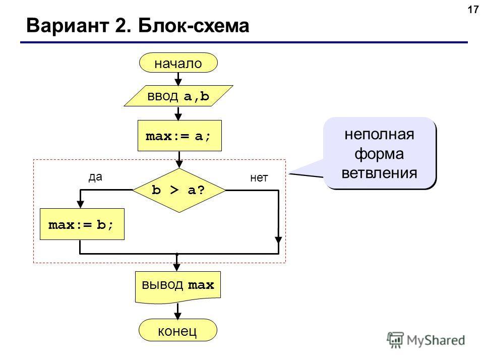 17 Вариант 2. Блок-схема неполная форма ветвления начало max:= a; ввод a,b вывод max max:= b; конец да нет b > a?