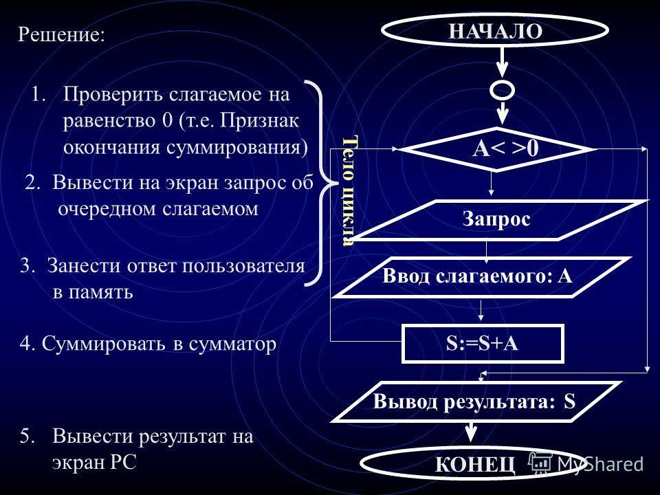 2. Вывести на экран запрос об очередном слагаемом 3. Занести ответ пользователя в память 4. Суммировать в сумматор 1. Проверить слагаемое на равенство 0 (т.е. Признак окончания суммирования) 5.Вывести результат на экран PC Решение: Тело цикла НАЧАЛО