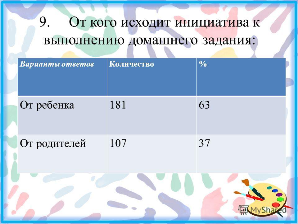 9. От кого исходит инициатива к выполнению домашнего задания: Варианты ответовКоличество% От ребенка18163 От родителей10737
