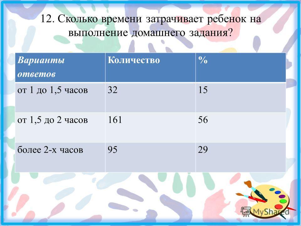 12. Сколько времени затрачивает ребенок на выполнение домашнего задания? Варианты ответов Количество% от 1 до 1,5 часов3215 от 1,5 до 2 часов16156 более 2-х часов9529