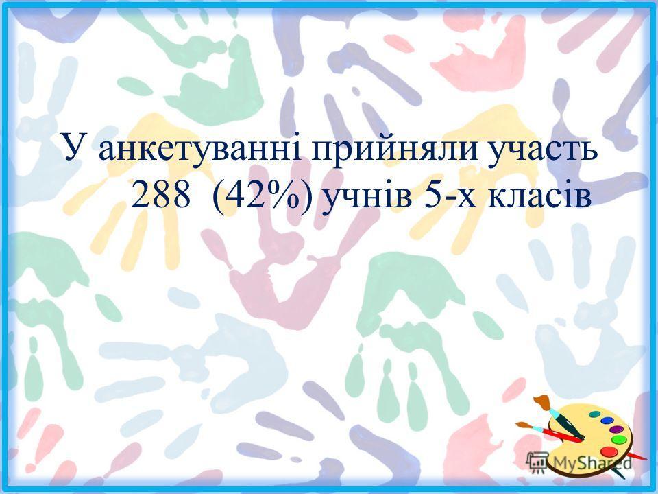 У анкетуванні прийняли участь 288 (42%) учнів 5-х класів