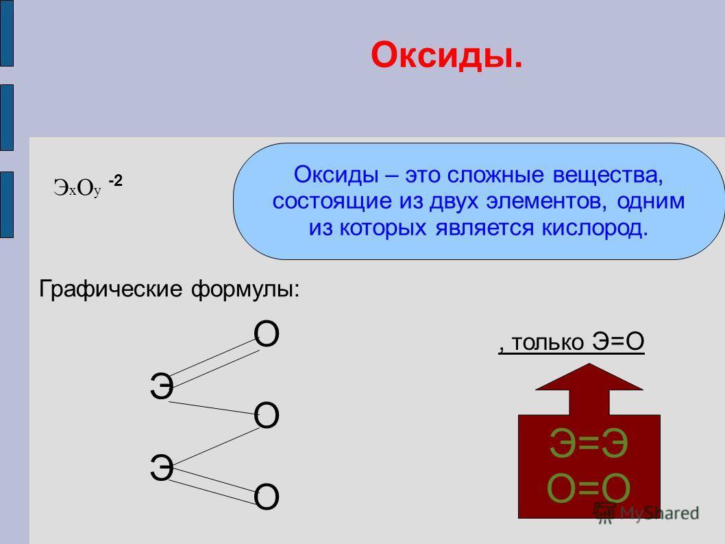 Оксиды. ЭхОу ЭхОу Оксиды – это сложные вещества, состоящие из двух элементов, одним из которых является кислород. Графические формулы: ЭЭЭЭ ОООООО ЭЭЭЭ ОООООО, только Э=О Э=Э О=О -2