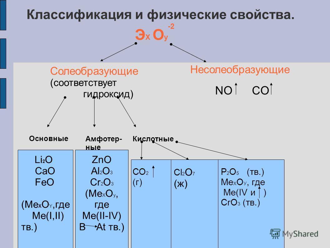 Классификация и физические свойства. Э Х О у -2 Солеобразующие (соответствует гидроксид) Несолеобразующие Основные Амфотер- ные Кислотные NO CO Li 2 O CaO FeO (Me X O Y,где Ме(I,II) тв.) ZnO Al 2 O 3 Cr 2 O 3 (Ме Х О у, где Ме(II-IV) В At тв.) СО 2 (
