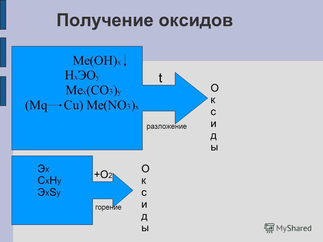 Получение оксидов Me(OH) x H x ЭO y Me x (CO 3 ) y (Mq Cu) Me(NO 3 ) x ОксидыОксиды t разложение ЭxCxHyЭxSyЭxCxHyЭxSy +O 2 горение ОксидыОксиды