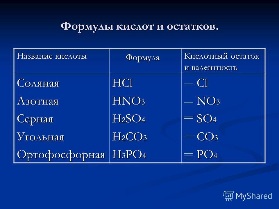 Формулы кислот и остатков. Название кислоты Формула Формула Кислотный остаток и валентность СолянаяАзотнаяСернаяУгольнаяОртофосфорнаяHCl HNO 3 H 2 SO 4 H 2 CO 3 H 3 PO 4 Cl Cl NO 3 NO 3 SO 4 SO 4 CO 3 CO 3 PO 4 PO 4