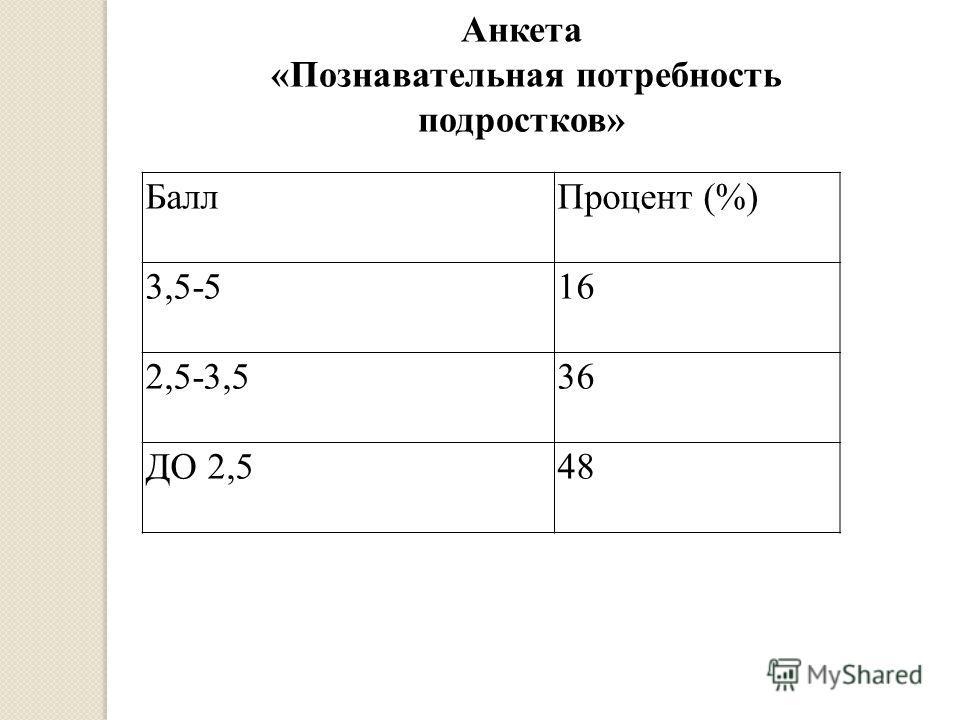 Анкета «Познавательная потребность подростков» БаллПроцент (%) 3,5-516 2,5-3,536 ДО 2,548