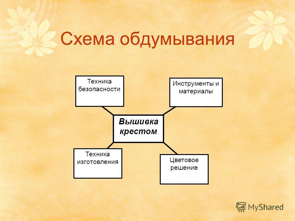 Схема обдумывания Вышивка крестом Техника безопасности Техника изготовления Цветовое решение Инструменты и материалы