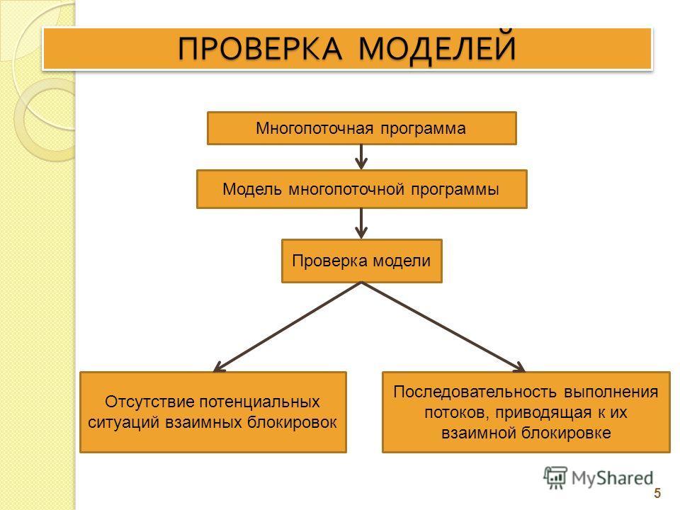 ПРОВЕРКА МОДЕЛЕЙ Многопоточная программа Модель многопоточной программы Проверка модели Отсутствие потенциальных ситуаций взаимных блокировок Последовательность выполнения потоков, приводящая к их взаимной блокировке 5