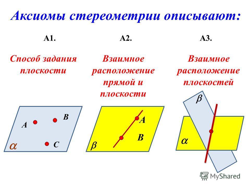 Аксиомы стереометрии описывают: А1.А2.А3. А В С Способ задания плоскости А В Взаимное расположение прямой и плоскости Взаимное расположение плоскостей
