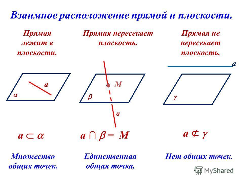Взаимное расположение прямой и плоскости. Прямая лежит в плоскости. Прямая пересекает плоскость. Прямая не пересекает плоскость. Множество общих точек. Единственная общая точка. Нет общих точек. а а М а а а = М а