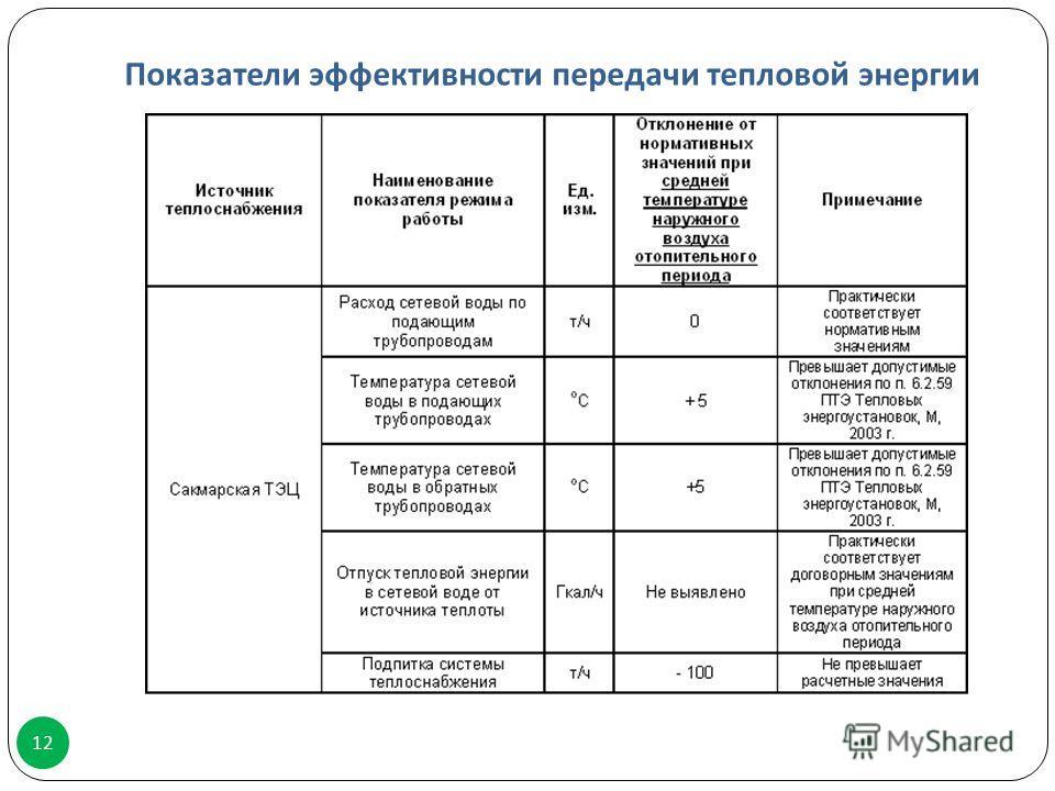 Показатели эффективности передачи тепловой энергии 12