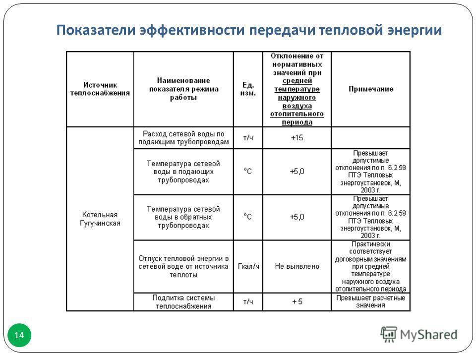 Показатели эффективности передачи тепловой энергии 14