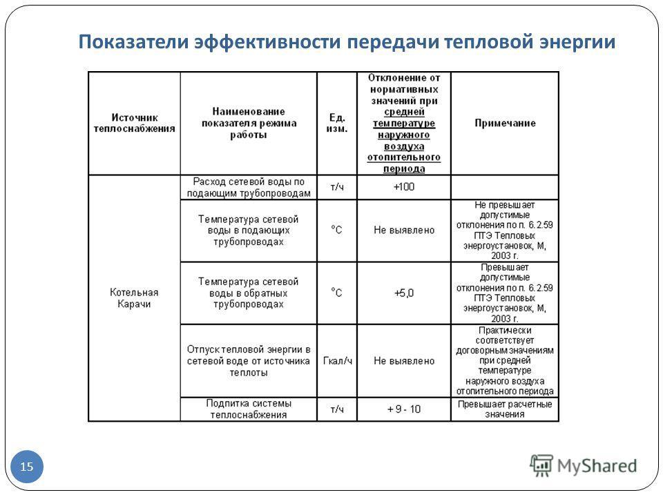 Показатели эффективности передачи тепловой энергии 15