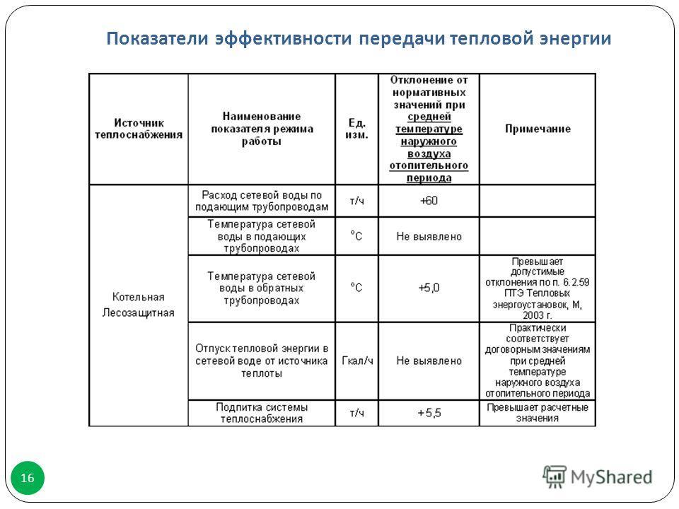 Показатели эффективности передачи тепловой энергии 16