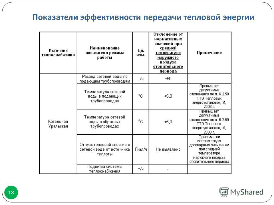 Показатели эффективности передачи тепловой энергии 18