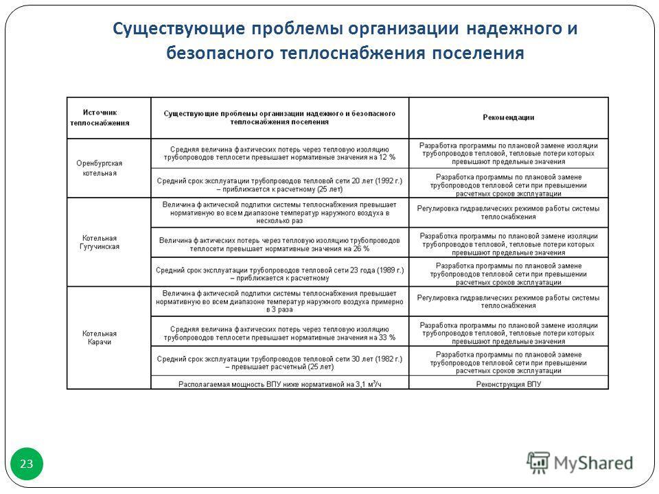 Существующие проблемы организации надежного и безопасного теплоснабжения поселения 23