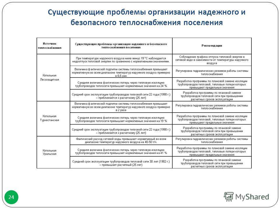 Существующие проблемы организации надежного и безопасного теплоснабжения поселения 24