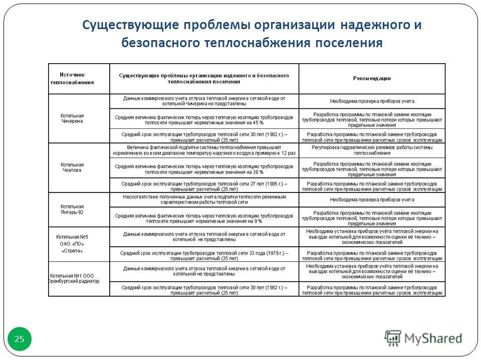 Существующие проблемы организации надежного и безопасного теплоснабжения поселения 25