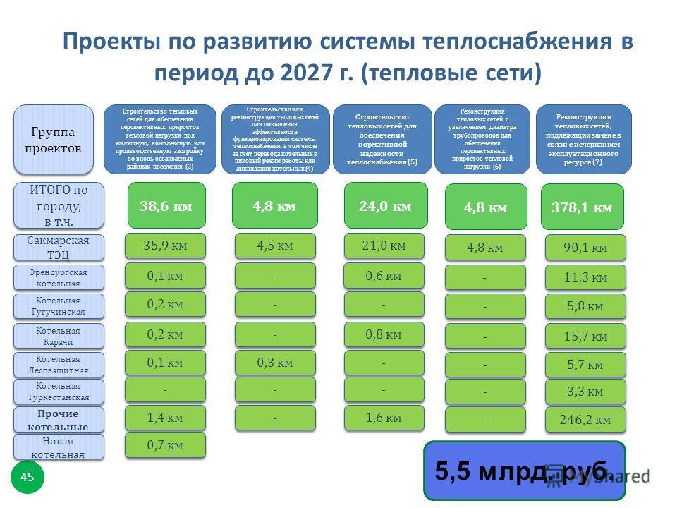 Проекты по развитию системы теплоснабжения в период до 2027 г. ( тепловые сети ) 45 5,5 млрд. руб. 38,6 км 4,8 км ИТОГО по городу, в т. ч. ИТОГО по городу, в т. ч. 24,0 км Группа проектов Строительство тепловых сетей для обеспечения перспективных при