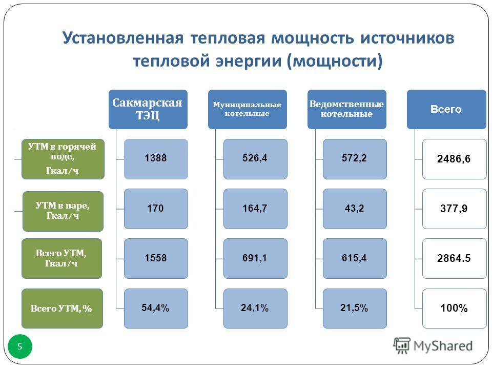 Установленная тепловая мощность источников тепловой энергии ( мощности ) 5 УТМ в горячей воде, Гкал / ч УТМ в паре, Гкал / ч Всего УТМ, Гкал / ч Всего УТМ, % Сакмарская ТЭЦ 1388170155854,4% Муниципальные котельные 526,4164,7691,124,1% Ведомственные к