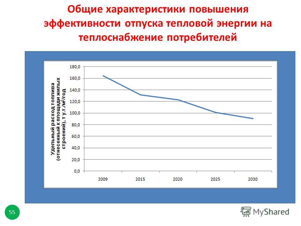 Общие характеристики повышения эффективности отпуска тепловой энергии на теплоснабжение потребителей 55