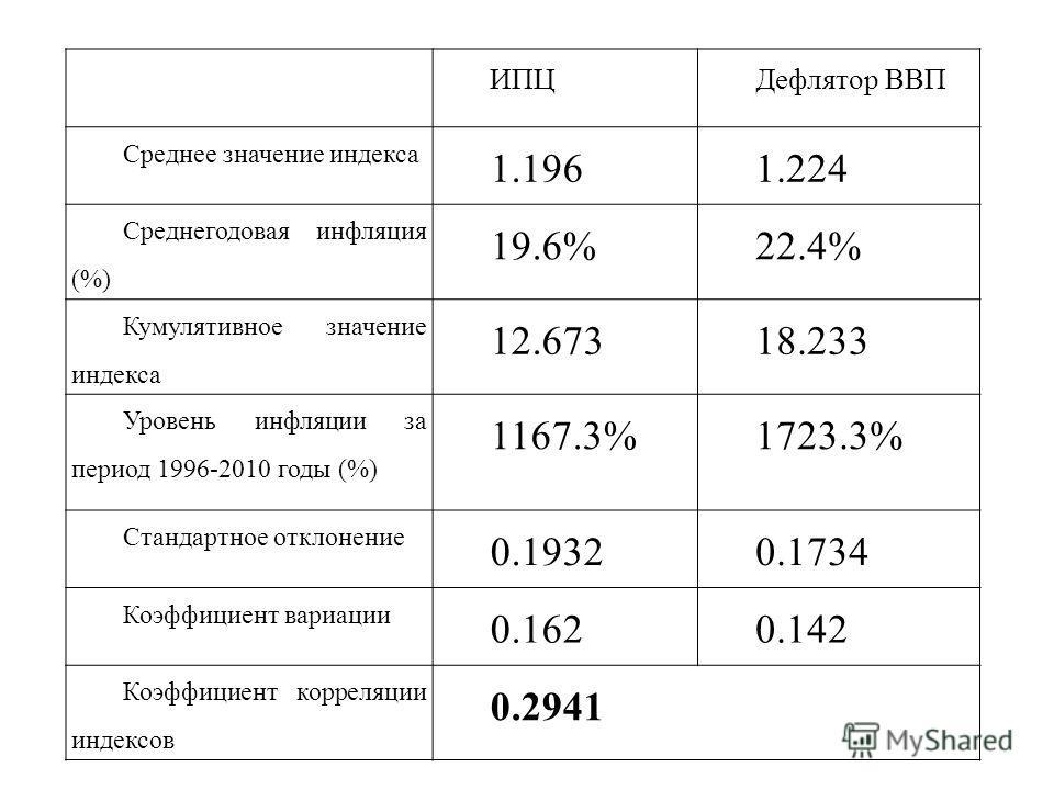 ИПЦДефлятор ВВП Среднее значение индекса 1.1961.224 Среднегодовая инфляция (%) 19.6%22.4% Кумулятивное значение индекса 12.67318.233 Уровень инфляции за период 1996-2010 годы (%) 1167.3%1723.3% Стандартное отклонение 0.19320.1734 Коэффициент вариации