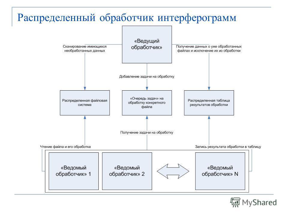 Распределенный обработчик интерферограмм