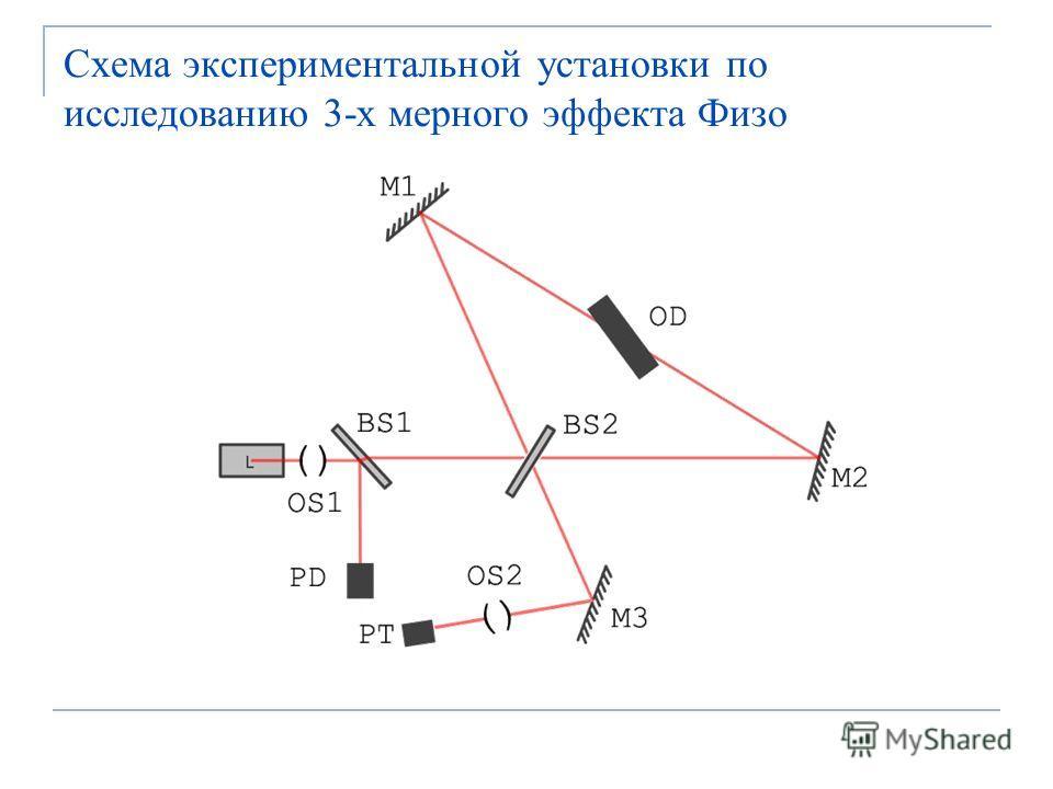 Схема экспериментальной установки по исследованию 3-х мерного эффекта Физо