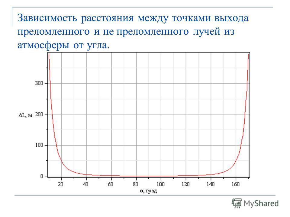 Зависимость расстояния между точками выхода преломленного и не преломленного лучей из атмосферы от угла.