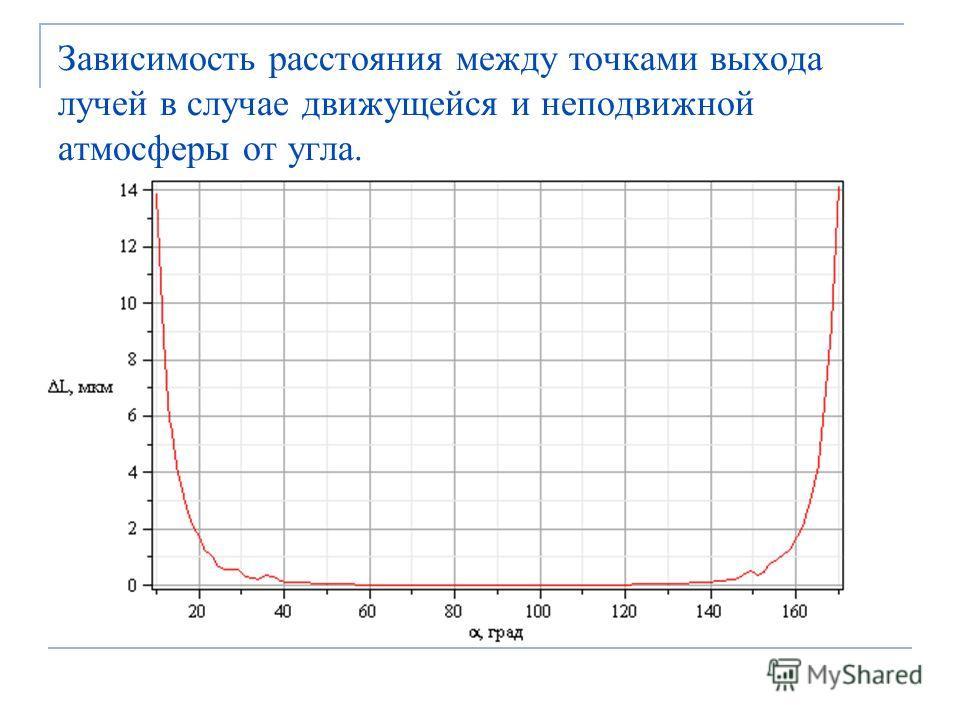 Зависимость расстояния между точками выхода лучей в случае движущейся и неподвижной атмосферы от угла.