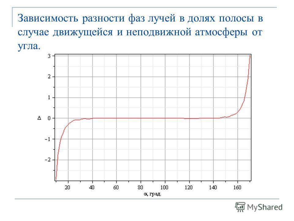 Зависимость разности фаз лучей в долях полосы в случае движущейся и неподвижной атмосферы от угла.