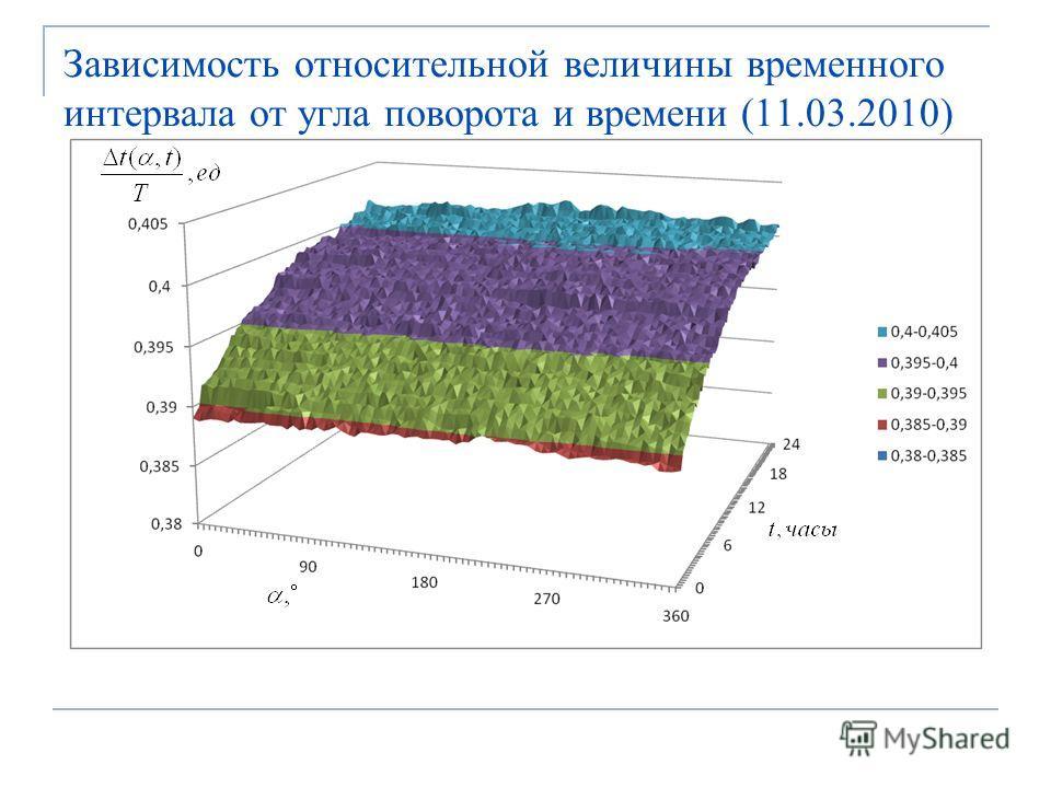 Зависимость относительной величины временного интервала от угла поворота и времени (11.03.2010)