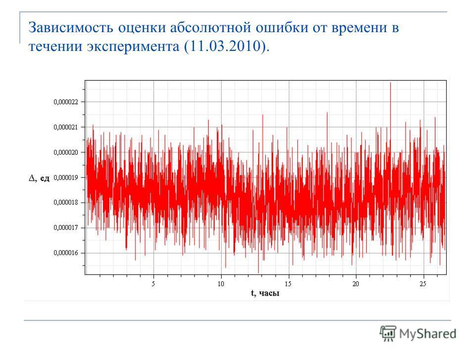 Зависимость оценки абсолютной ошибки от времени в течении эксперимента (11.03.2010).