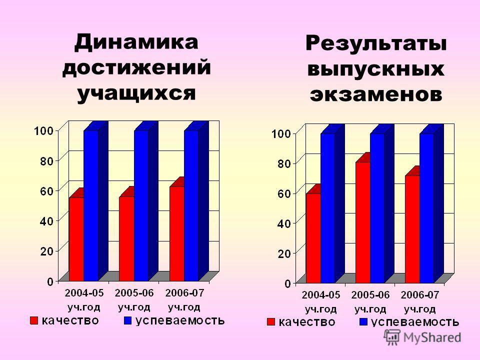 Динамика достижений учащихся Результаты выпускных экзаменов