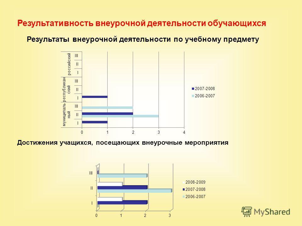 Результативность внеурочной деятельности обучающихся Результаты внеурочной деятельности по учебному предмету Достижения учащихся, посещающих внеурочные мероприятия