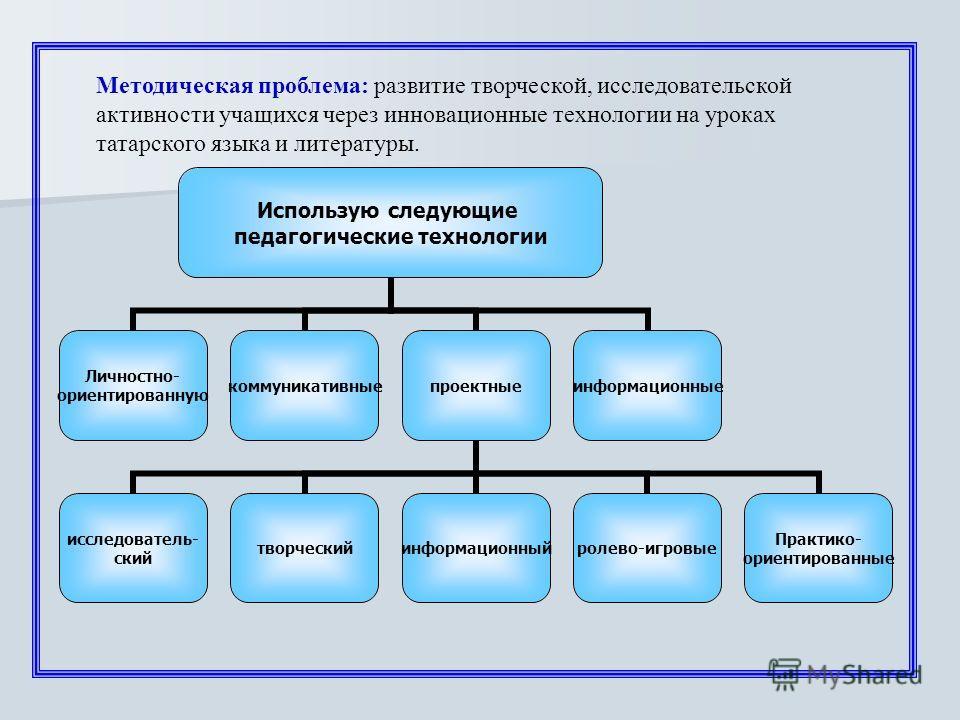 Методическая проблема: развитие творческой, исследовательской активности учащихся через инновационные технологии на уроках татарского языка и литературы. Использую следующие педагогические технологии Личностно- ориентированную коммуникативныепроектны
