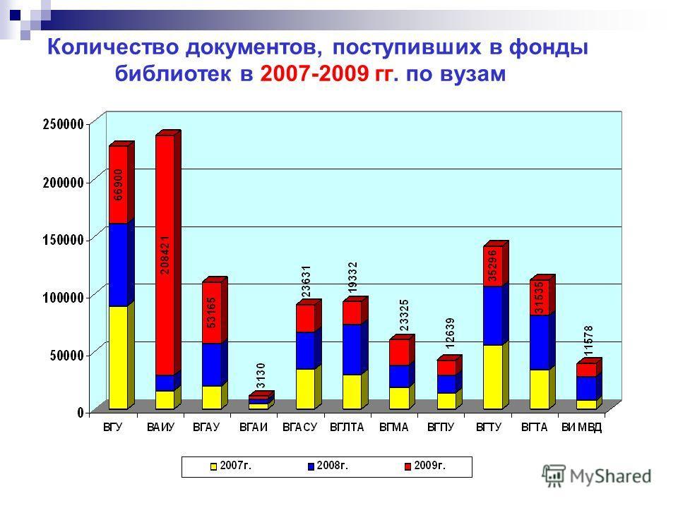 Количество документов, поступивших в фонды библиотек в 2007-2009 гг. по вузам