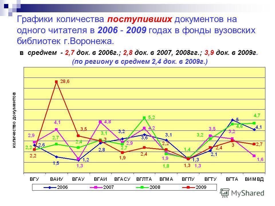 Графики количества поступивших документов на одного читателя в 2006 - 2009 годах в фонды вузовских библиотек г.Воронежа. в среднем - 2,7 док. в 2006г.; 2,8 док. в 2007, 2008гг.; 3,9 док. в 2009г. (по региону в среднем 2,4 док. в 2009г.)
