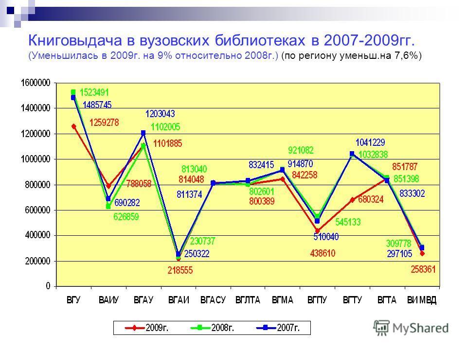 Книговыдача в вузовских библиотеках в 2007-2009гг. (Уменьшилась в 2009г. на 9% относительно 2008г.) (по региону уменьш.на 7,6%)